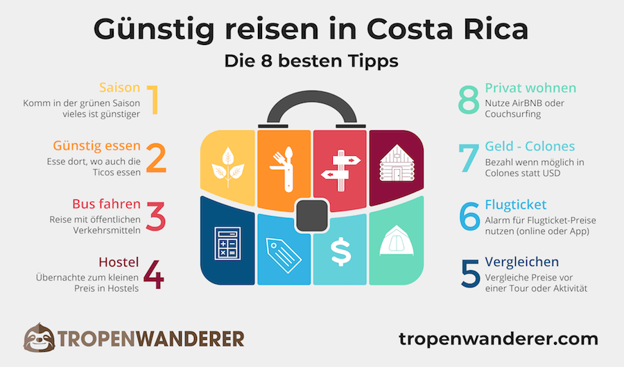 Günstig reisen in Costa Rica Infografik