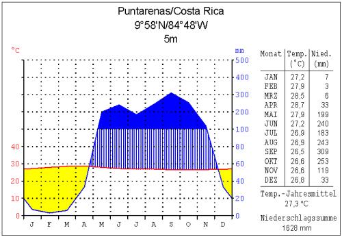 Klima Pazifikküste von Costa Rica