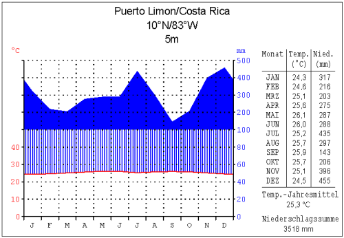 Klima in Limón, Karibikküste, Costa Rica